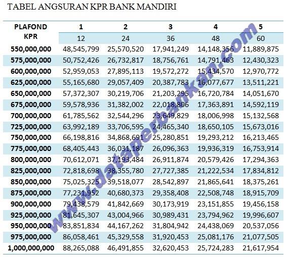 Tabel Angsuran KPR Bank Mandiri Terbaru Februari 2021 ...