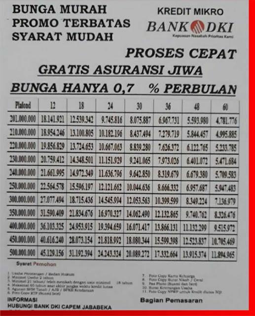 Tabel Angsuran Pinjaman Kur Di Bank Dki Modern Januari ...