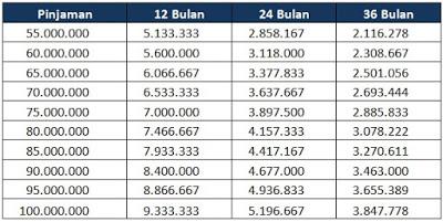 Tabel Angsuran Kta Bank Bca Terbaru Juni 2021 Dunia Perbankan